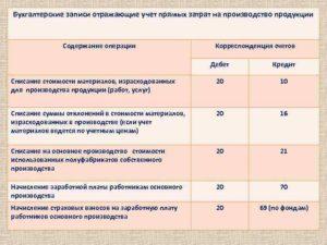 В организации нет деятельности как закрывать сч26 0 общехоз расходы