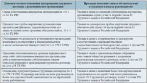 Увольнение по недоверию руководителя статья тк рф