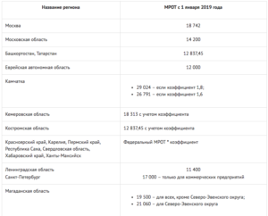 Какая минимальная заработная плата в красноярском крае с 01 01 2019