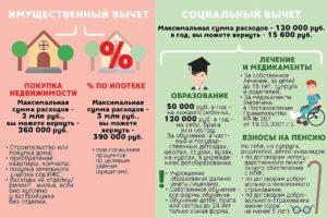 Налоговый вычет за проценты по ипотеке за жену