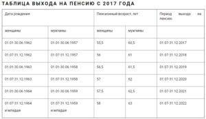 Возраст выхода на пенсию в украине