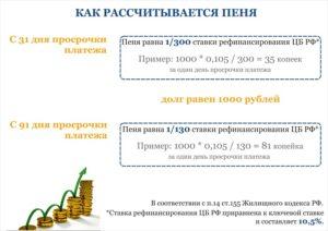 Как рассчитать неустойку 1300 ставки рефинансирования от неуплаченной сумы