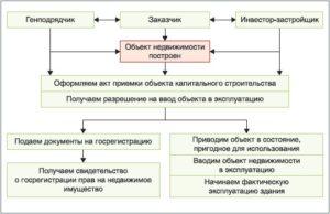 Акта ввода объекта недвижимого имущества в эксплуатацию