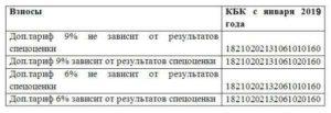 Кбк в 2019 году за регистрацию прав по договору аренды