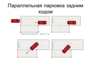 Параллельная парковка задним ходом на автодроме пошаговая инструкция