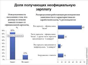 Зависит ли пенсия от минимального размера оплаты труда