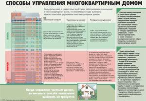 Процедура выбора управляющей компании многоквартирным домом