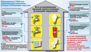В какие сроки должна устранятся аварийная ситуация в многоквартирном доме