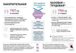 Право выбора при назначении пенсии лицам старше 1967 года рождения