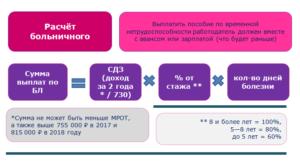 Расчет компенсации при увольнении выплаты по больничному листу