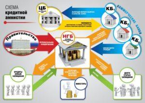 Закон о кредитной амнистии вступил в силу