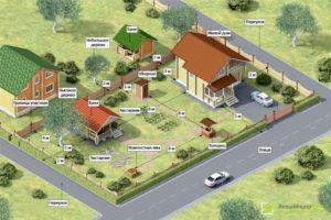 Нормы строительства домов на дачных участках