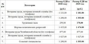 Индексация едв ветеранам труда в ставропольском крае в 2019г