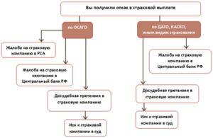 Перечень документов для суда с ингосстрахом