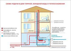 Если в многоквартирном доме нет водоснабжения