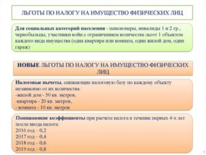 Налог на имущество физических лиц в 2019 году воронежской области