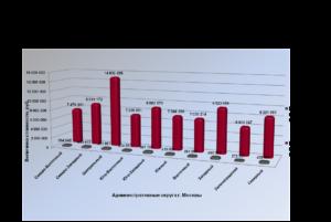 Где получить инвентаризационную стоимость дома