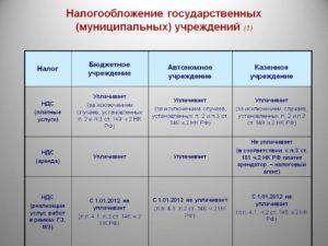 Основные налоги котрые уплачивает казенное учреждение до 1 марта 2019