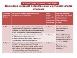 Контракт по итогам запроса котировок образец