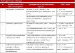 Документ 16 статья 6 п в льготы инвалидам