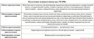 Взятка должностному лицу статья ук рф в размере