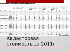 Кадастровая стоимость земли в россии