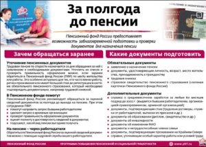 Срок оформления пенсии после подачи заявления