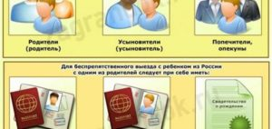 Какие документы нужны для перелета с ребенком в турцию