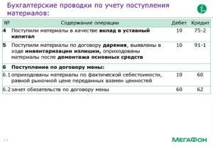 Бухгалтерские проводки по учету материалов материалы в кредит