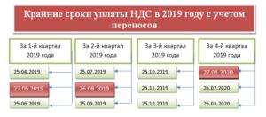 Проверить уплату налогов за 2019 год