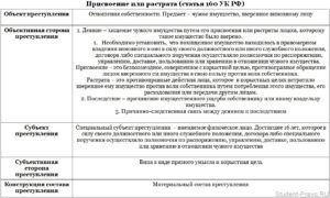 Статья 165 часть 2 уголовного кодекса рф наказание