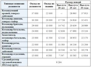 Размер пенсии учителей имеющих звание учитель россии