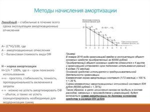 Расчет амортизации после увеличения срока полезного использования в бу и ну