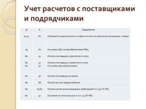 Тест для бухгалтера по расчетам с поставщиками