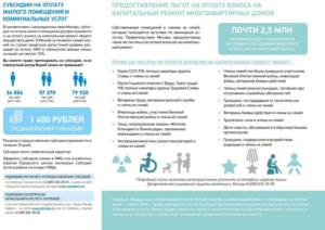 Документы для оформления льготы на коммунальные услуги инвалидам