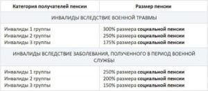 Сколько пенсия по инвалидности 2 группа нерабочая в москве в 2019 г