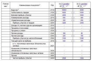 Заполнение отчета о прибылях и убытках