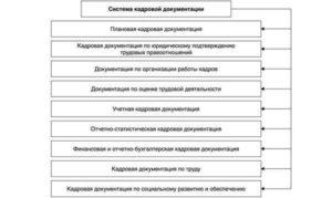 Какие документы входят в систему кадровой документации предприятия