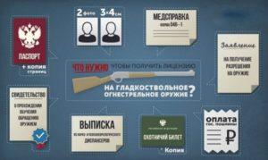 Перечень документов на получение лицензии на гладкоствольное оружие