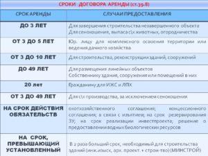 Срок оплаты арендной платы по земле в днр