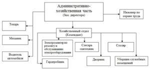 Обязанности менеджера административно хозяйственной части