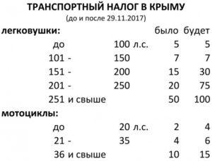 Налог на авто в 2019 году калькулятор крыму
