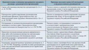 Порядок увольнения по статье 278 пункт 2 трудового кодекса рф