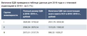 Размер социальных услуг в денежном выражении нвалидов 2 группы