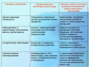 категории вредности медицинских работников