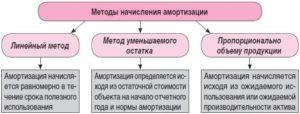 Методы начисления амортизации основных фондов