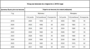 Будет ли повышен пенс возраст для крайнего севера жителей