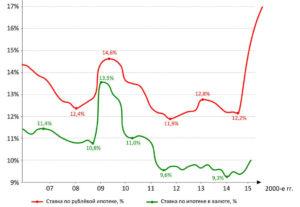 Изменение ставки по ипотеке