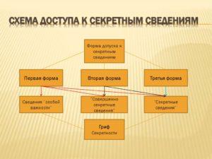 Как получить доступ к секретной информации 2 форма ограничения
