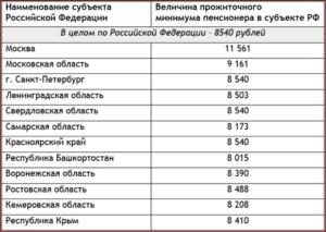 Минимальная пенсия в московской области 2019 году последние новости